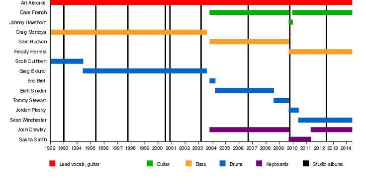 Everclear (band) - Wikipedia, the free encyclopedia