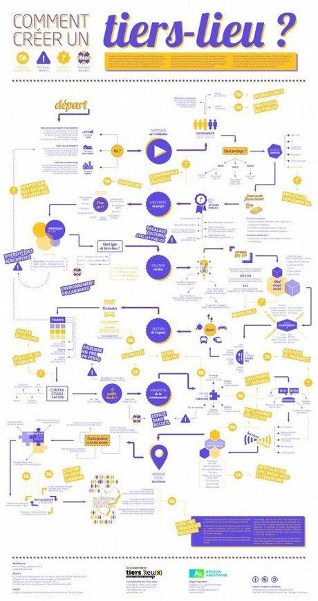 Comment créer un tiers-lieuou unlieu partagé? Maxime Arnaud est l'auteur de cetteinfographie mode d'emploi– en pdf (voir ci-dessous) or...