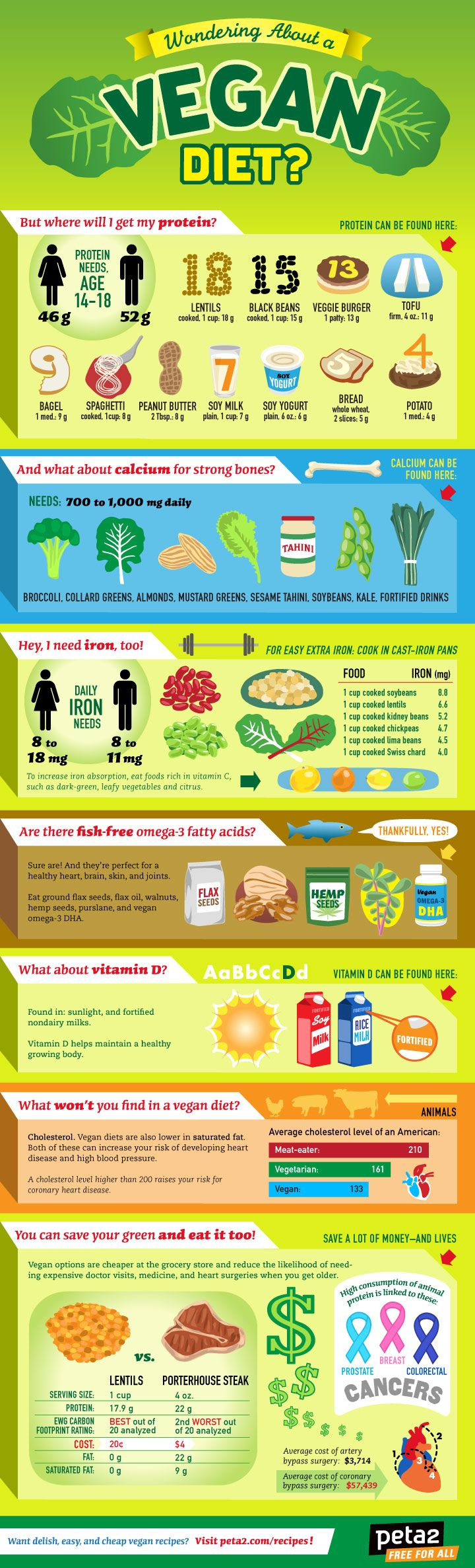 The VEGAN HOW-TO GUIDE! What nutrients you need, in what amounts, & exactly where you can get them. How to here: http://www.peta2.com/lifestyle/infographics/