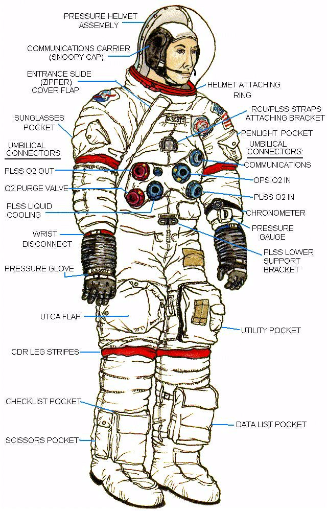 apollo space suit parts - photo #3