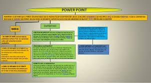 Resultado de imagen para mapas conceptuales para usar power point