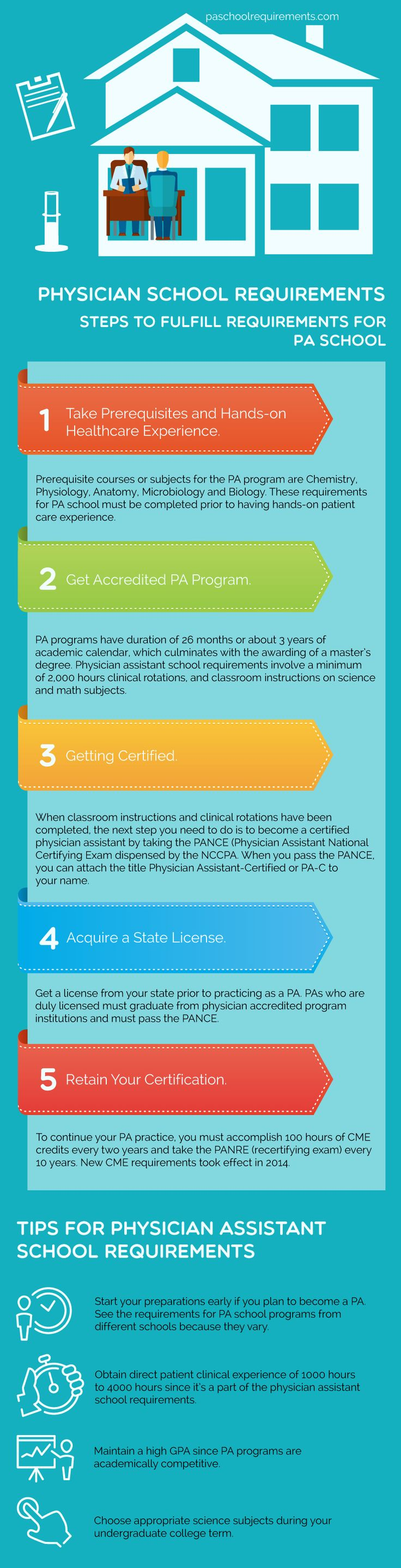Steps to Fulfill Requirements for PA School