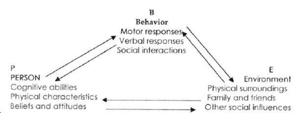 Reciprocal determinism psychology example