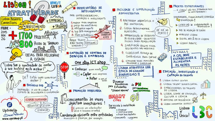 Graphic Recording - UpSideUp no MUDE com os Lisbon Business Connectors, em 2015