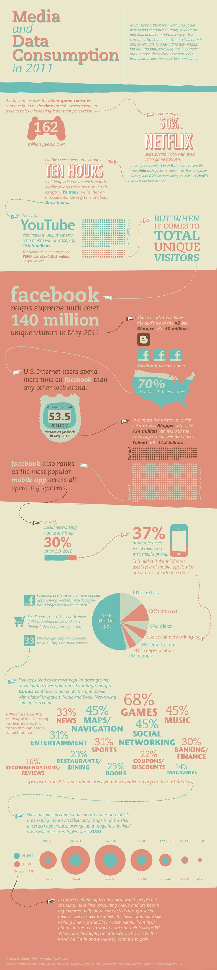 Media and Data Consumption in 2011 #socialmedia #stats based on: http://www.nielsen.com/campaigns/data-visualization-contest1.html: Infographic Images, Socialmedia Stat, Media Consumpt, Social Media, Media Infographic, Dataviz Infoviz, Data Consumpt, 2011 Socialmedia, Given Visual