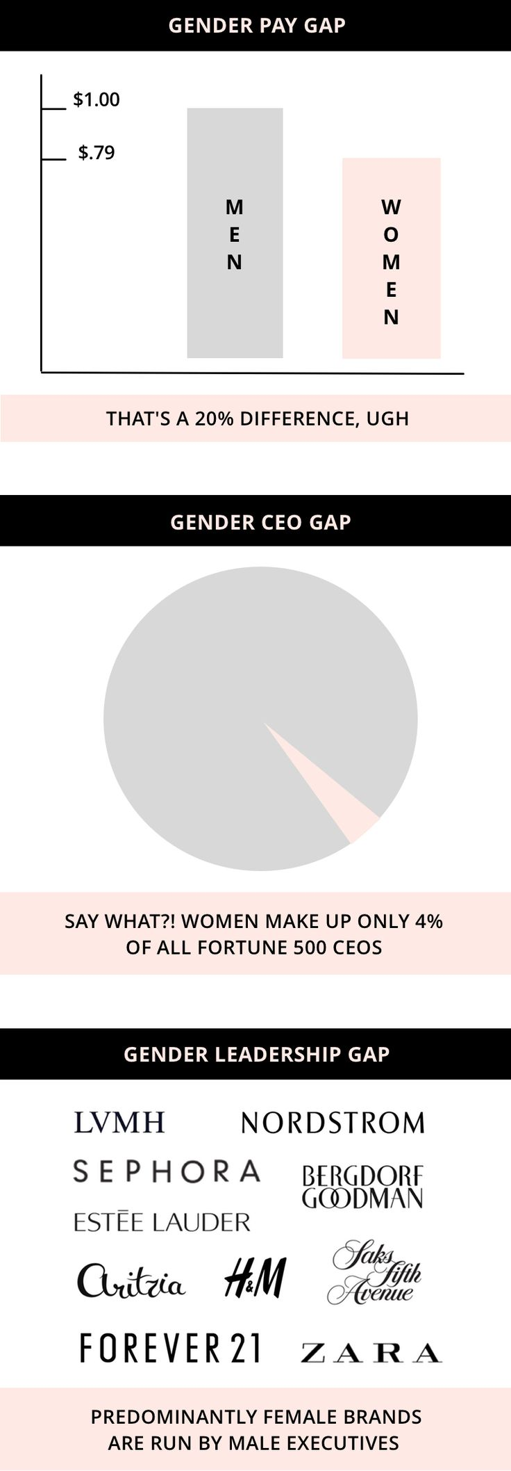 17 best ideas about gender pay gap equal pay 17 best ideas about gender pay gap equal pay womens rights feminism and gender inequality