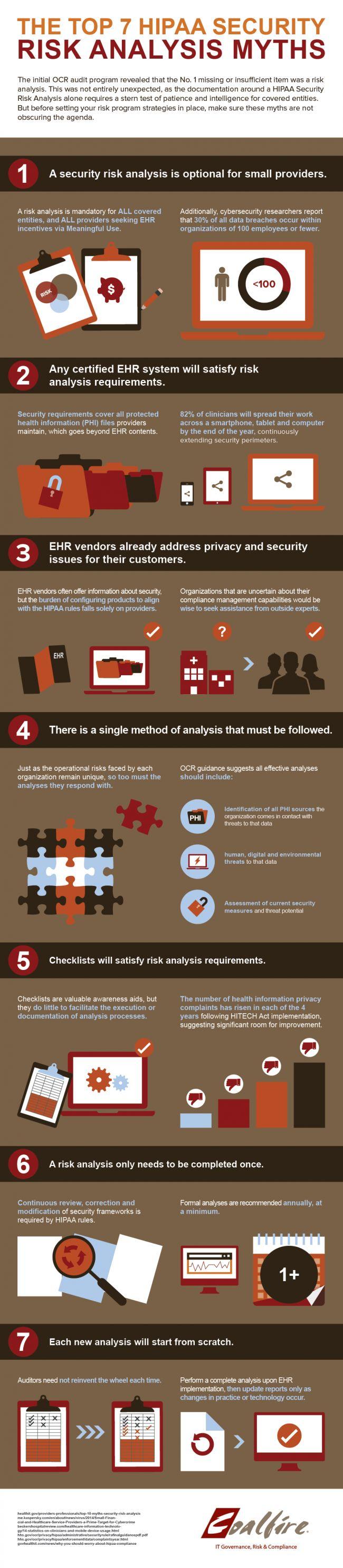 The top 7 #HIPAA security risk analysis myths: http://www.tykans.com