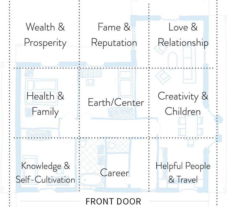 feng shui relationship corner element