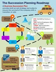 Capital Campaign Roadmap Google Search Exit Strategy Succession Planning How To Plan