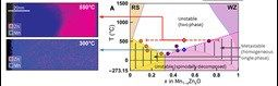 The Science Whether it is better solar panels or smaller computer chips, new technologies demand improved semiconductors. Today's standard approach to fabricating semiconductor alloys combines materials with similar crystal structures and often results in materials that are poorly mixed. That i...