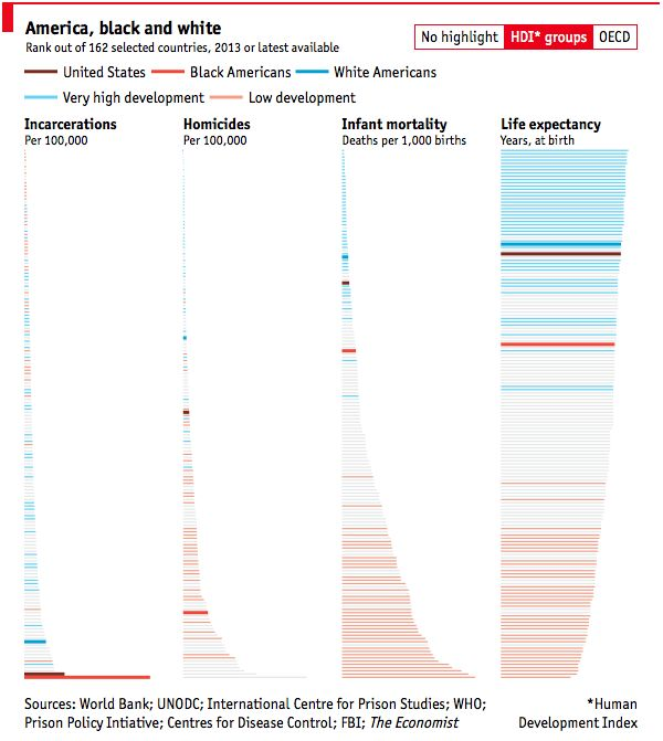 The Economist made a simple yet effective comparison of Black America and White America against metrics of countries that are part of the Human Development Index and the OECD. In incarcerations and…