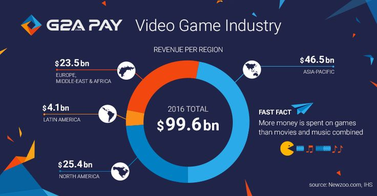 More money is spent on games than movies and music combined. Video Games is a serious industry as you can see in this Revenue per region infographic #videogames #gaming #statistics