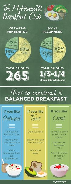 How to Construct a Balanced Breakfast from MyFitnessPal @pinterest