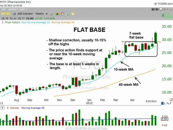 Using The Flag Chart Pattern Effectively Wave Theory Stock