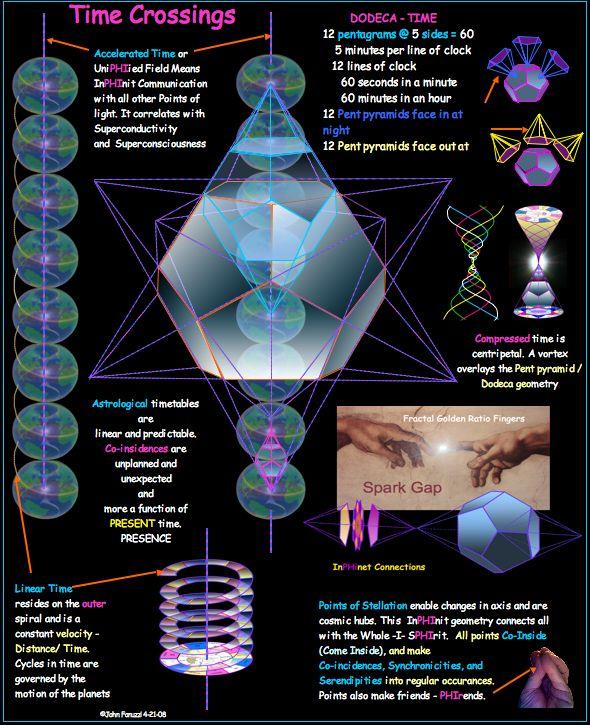 Internal Stargate, Time Crossings