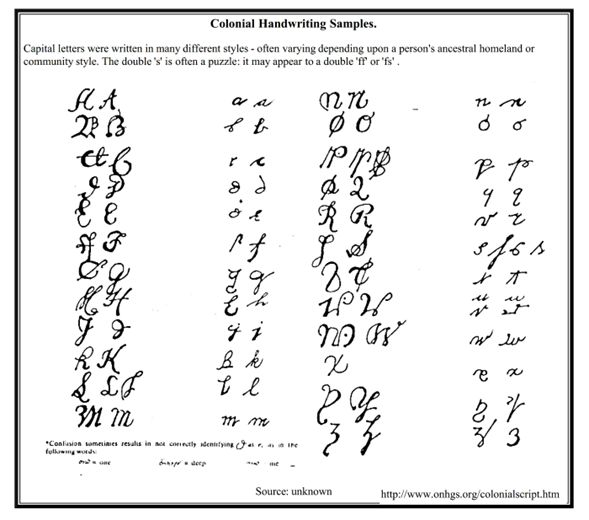 Useful Chart for reading difficult Handwriting.