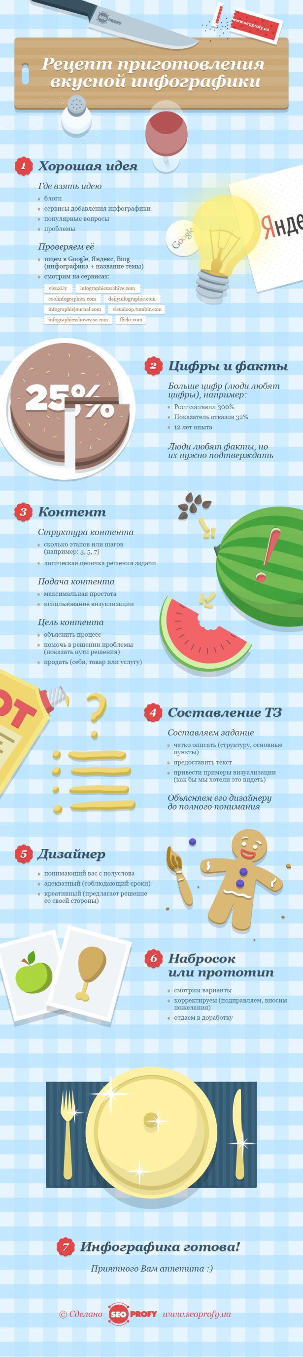 Инфографика: Рецепт приготовления вкусной инфографики