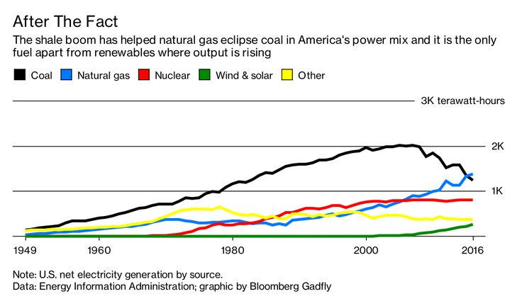 Why Coal and Nuclear Don't Figure Big in Energy's Future - Bloomberg