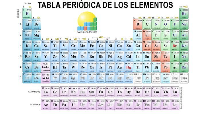 Resultado de imagen para tabla periodica