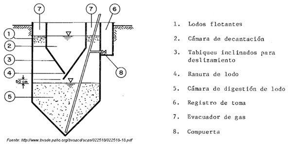 Tanque Imhoff Historia Y Principio De Funcionamiento Tanques