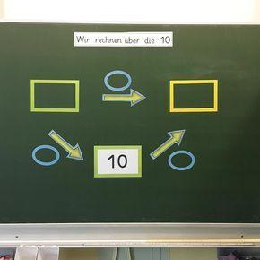 Da es vielen Kinder schwer fällt (und sie oft noch nicht den Sinn des Rechenvorteils sehen) bis zur Zehn und dann weiter zu rechnen, habe ich letzte Woche ergänzend die Pfeilaufgaben eingeführt. Das veranschaulicht die Rechnung nochmal auf eine andere Art und Weise. #lieblingslehrerplaner #mathematik #grundschule #anfangsunterricht #zehnerübergang #aufeineandereartundweise #vielewegeführennachrom – Michaela Laux