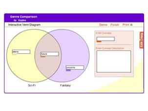 Interactive Venn Diagram (ReadWriteThink) - use to compare/contrast fiction and nonfiction genres or to sort books