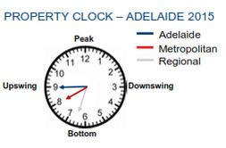Is it time to buy in #Adelaide? Take a look at PRDnationwide's latest #PropertyClock! #PRDnationwideResearch