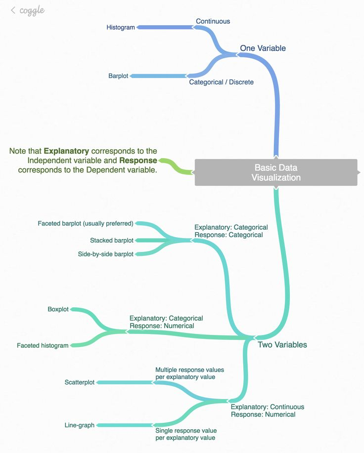 Best 25+ Mind map website ideas on Pinterest Creative mind map - blank histogram template