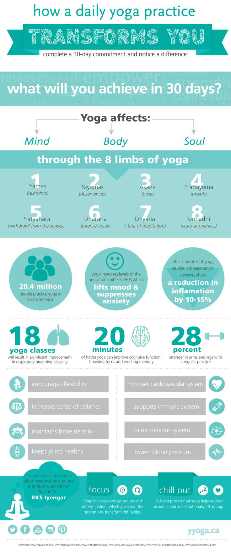 Benefits of yoga — what will you achieve by doing 30 days of consecutive yoga?  |  yyoga  #yogainfographic #infographic