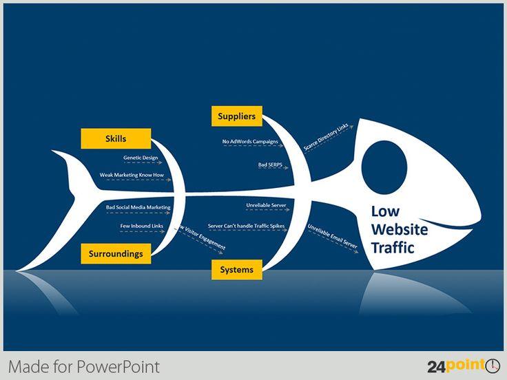 Ishikawa Diagram to solve low website traffic problem