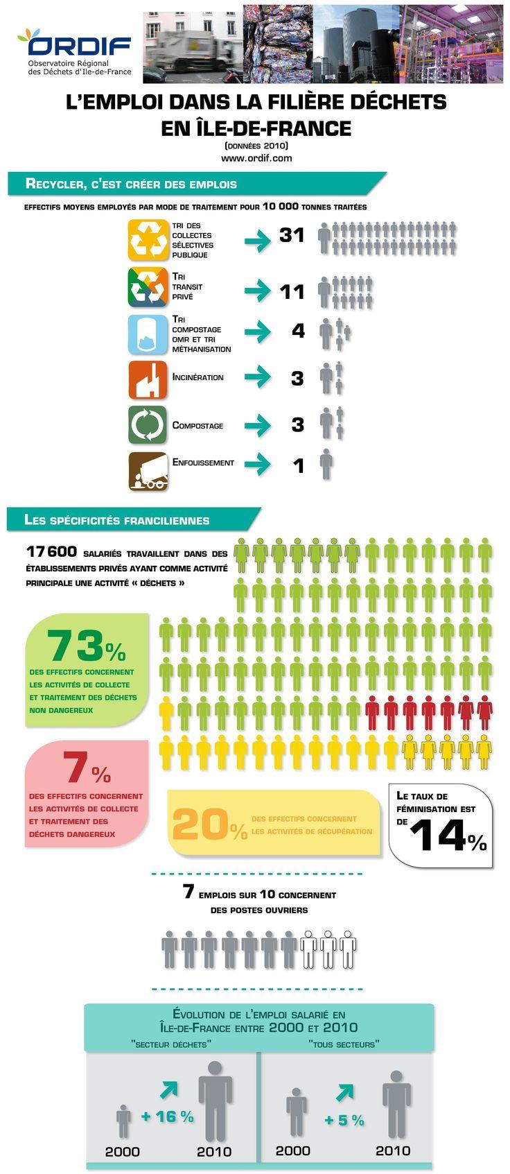 Infographie : L'emploi dans la filière déchets en Ile-de-France
