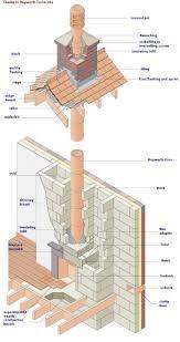 Brick Driveway Image: Brick Chimney Construction |Brick Chimney Construction Design