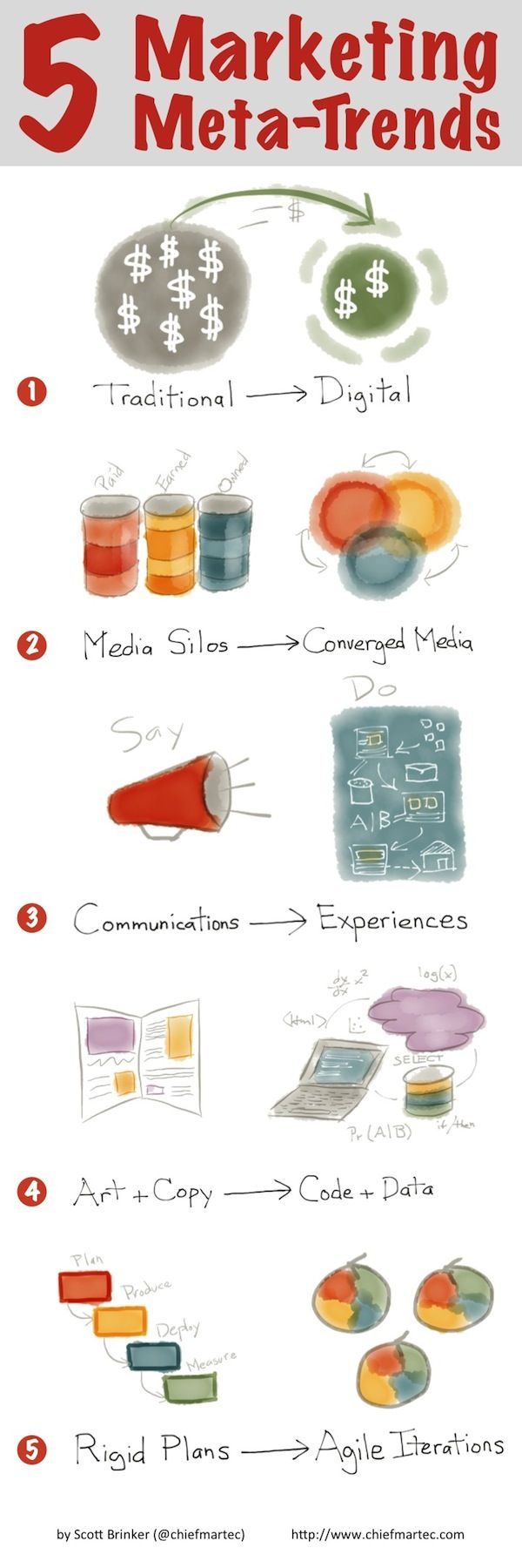5 meta-trends underlying almost all of modern #marketing from @Scott Brinker. From the old styles to new needs. Especially interested in the transition from art & copy to code & data.
