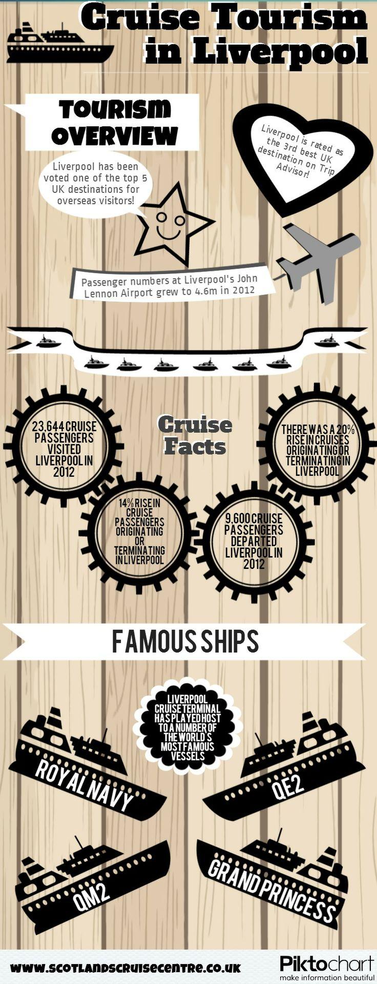 I break down of some of the key statistics regarding #Cruises from #Liverpool. http://www.scotlandscruisecentre.co.uk/cruise-menu/regional-flights/fly-cruises-from-liverpool/