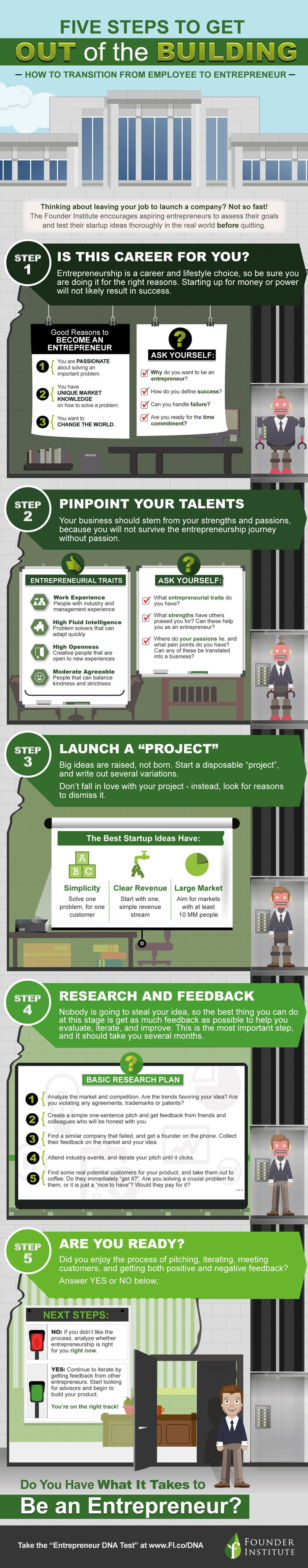 The Startup Checklist: How To Know If Youu0027re Ready (Infographic). Business  EntrepreneurSuccessful ...