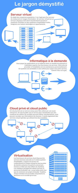 Key factors to consider when choosing web server software wml cloud - Jargon Busters Jpg 620 1527 Clouds