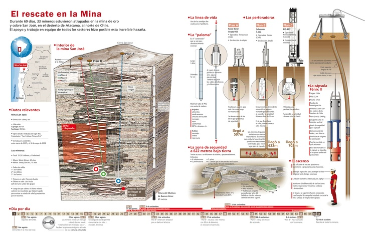 Chile Mine – An Infographic About the Rescue