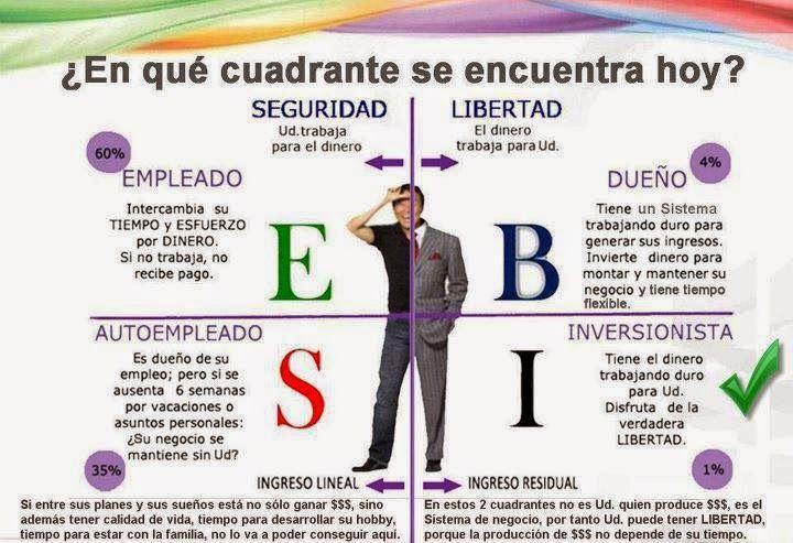 Descargar El Cuadrante del Flujo de Dinero pdf Gratis ~ Descargar Cashflow en Español Gratis