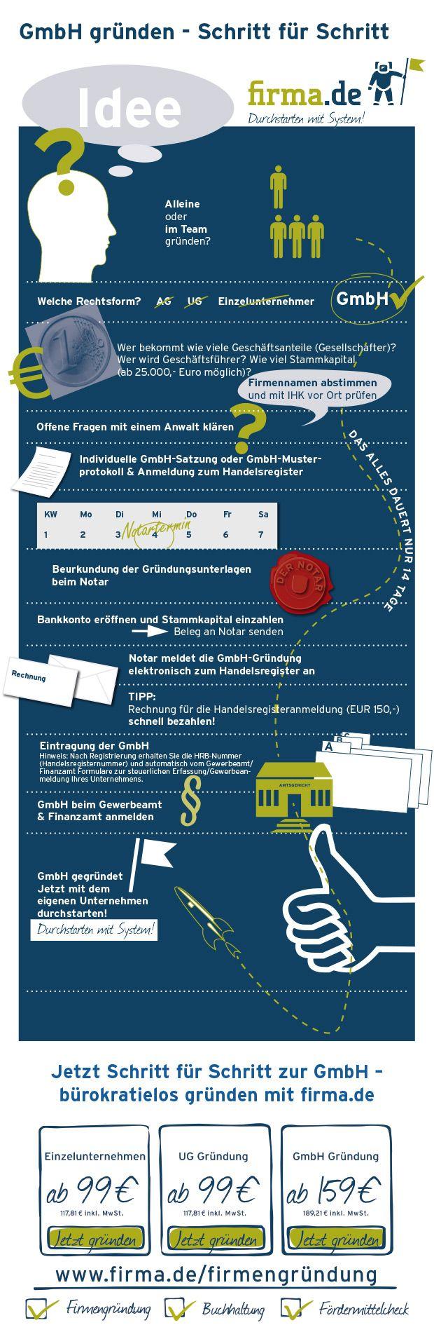 GmbH Infografik