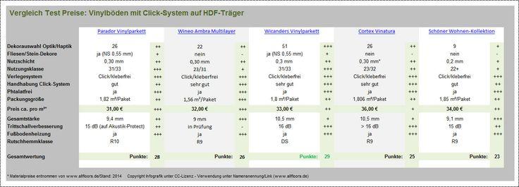 Test-Preis-Vergleich: Vinyl-Parkett bzw. Vinyl-Laminat  Vinylparkett - Vinylboden auf HDF-Träger - Test-Preis-Vergleich bringt Klarheit  Mit dem aktuellen Test bzw. Ve... (http://prg.li/m/223727)