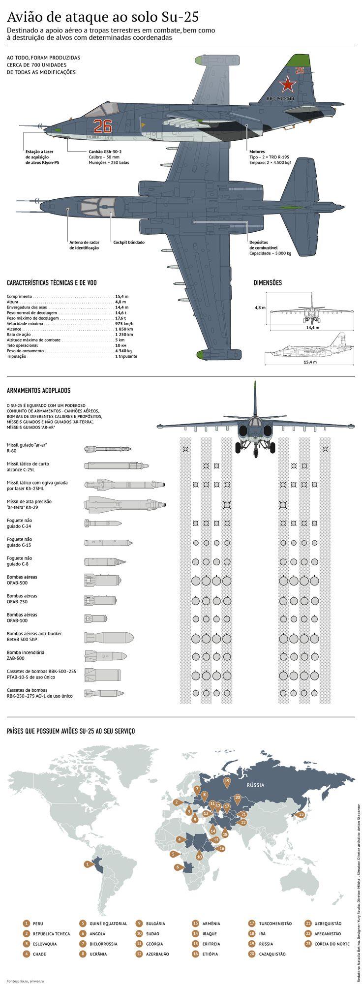 Su-25                                                                                                                                                                                 Mais