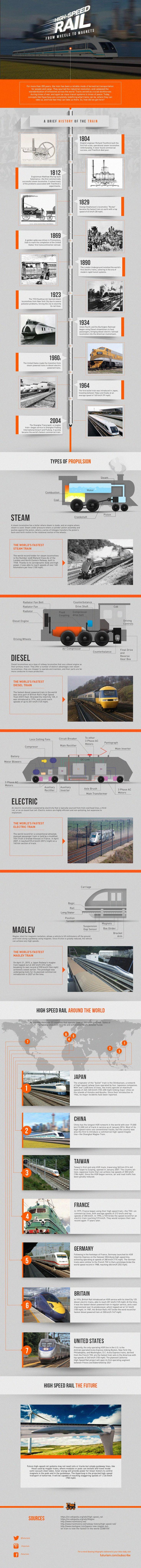 High-speed-rail infographic