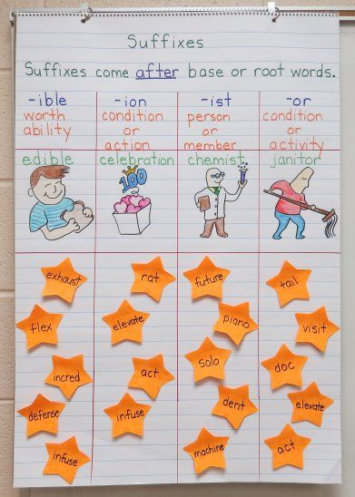 Language Arts Anchor Charts-Suffixes -ible, -ion, -ist,  -or