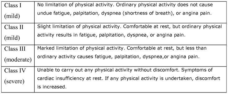 Classes of heart disease