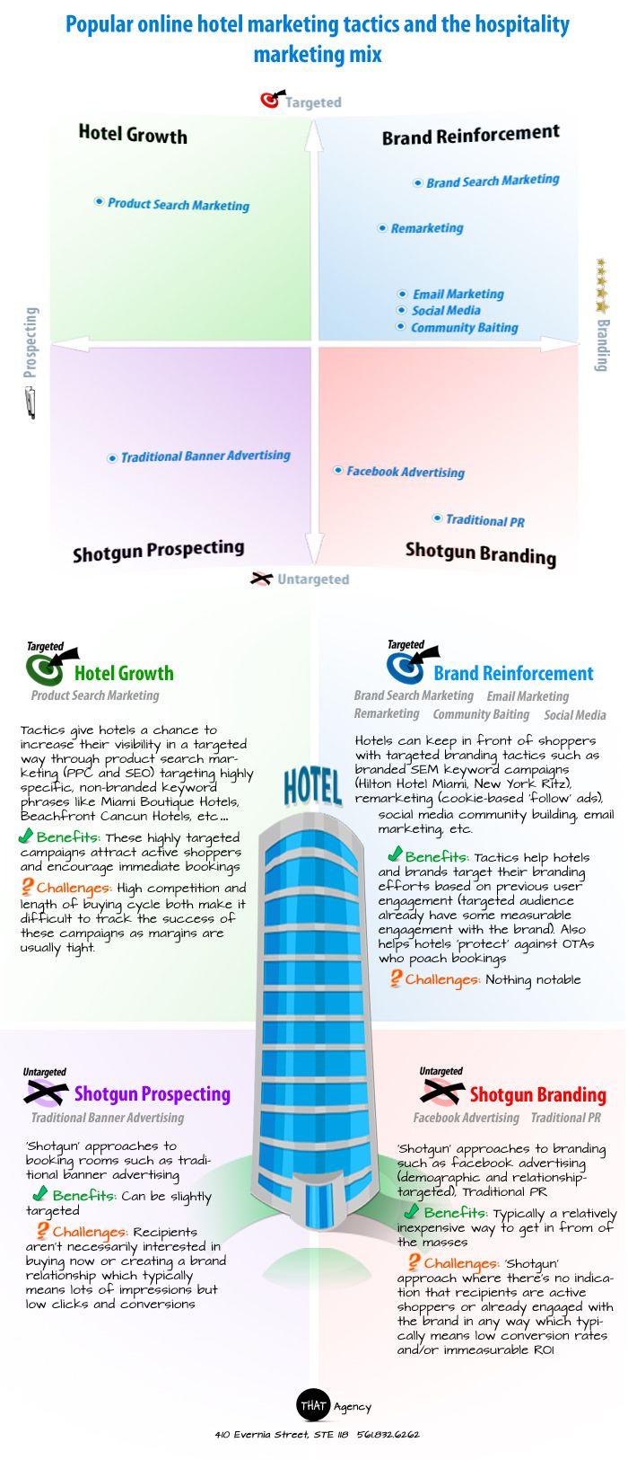 29 best Hotel Marketing images on Pinterest | Internet marketing ...