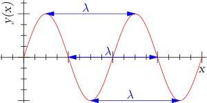 Longitud de onda: se denomina longitud de onda (λ) a la distancia que recorre una onda en el intervalo de tiempo transcurrido entre dos máximos consecutivos (un período). Su unidad de medida es el metro o alguna de sus fracciones (muy particularmente el nanómetro[1]). Es inversamente proporcional a la frecuencia.