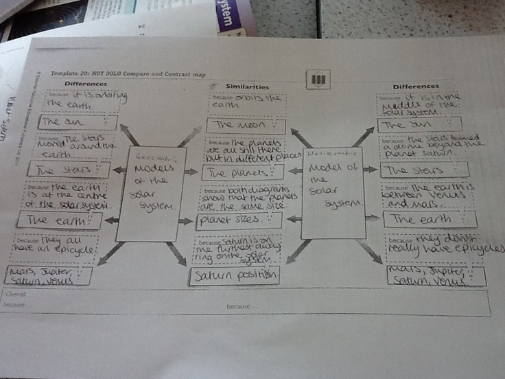 Where to start with SOLO Taxonomy