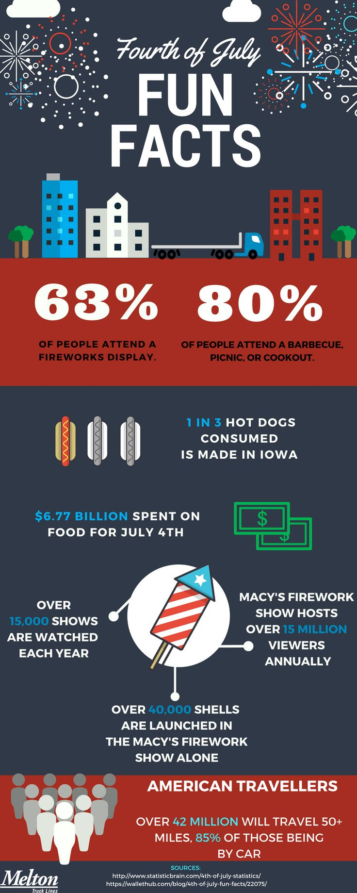Enjoy learning some Fourth of July Fun Facts! Above all, stay safe this holiday and consider the safety of others as well.   Interested in a great driving job? Call 866-938-1321