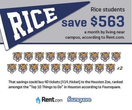 Renting a Houston apartment near campus can save Rice University students a massive $563 a month. [Rent.com Blog] #college #student