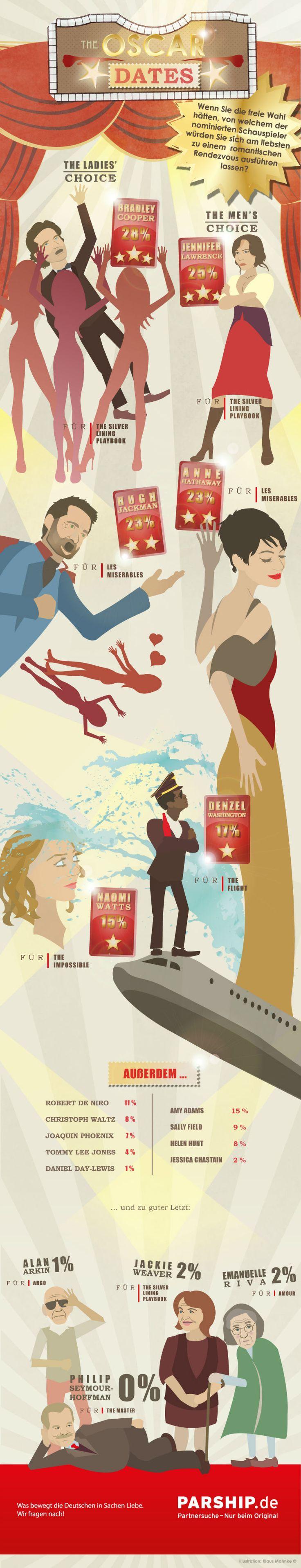 Die Oscars – und wen würdet ihr gerne mit nach Hause nehmen oscars